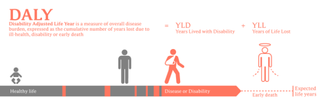 Disability-Adjusted Life Years