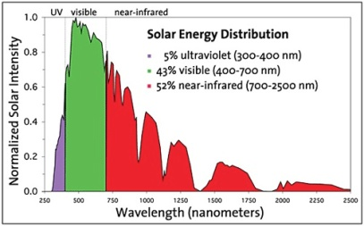 The spectrum of solar radiation, from the shorter wavelength UV light to the longer wavelength near-infrared light. Source: Krzysztof Biernat, Artur Malinowski and Malwina Gnat,