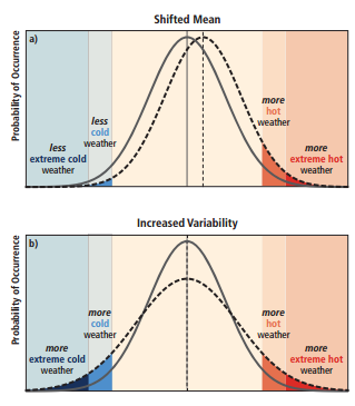 Figure 2: (a) Climate change resulting in a shift toward a warmer mean temperature, and (b) climate change resulting in increased variance, resulting in more extreme hot weather and cold weather.