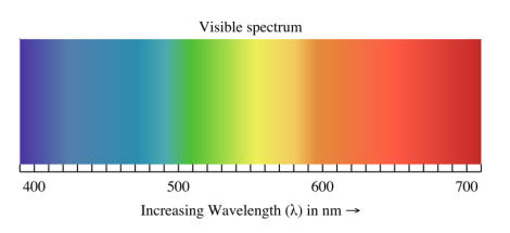 The visible spectrum represents the wavelengths of electromagnetic radiation from 400-700 nm that we can see with our eye.. Image is from Wikipedia.