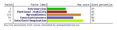 My results from http://personality-testing.info/tests/IPIP-BFFM/.